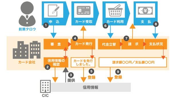 日本政策金融公庫 借金