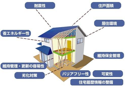 三 世帯 住宅 補助 金