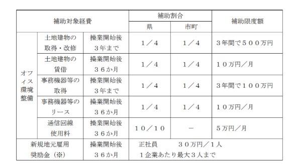 福井県 助成金 一覧