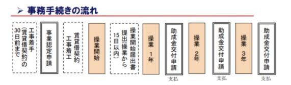 飯田市サテライトオフィス開設費用補助金